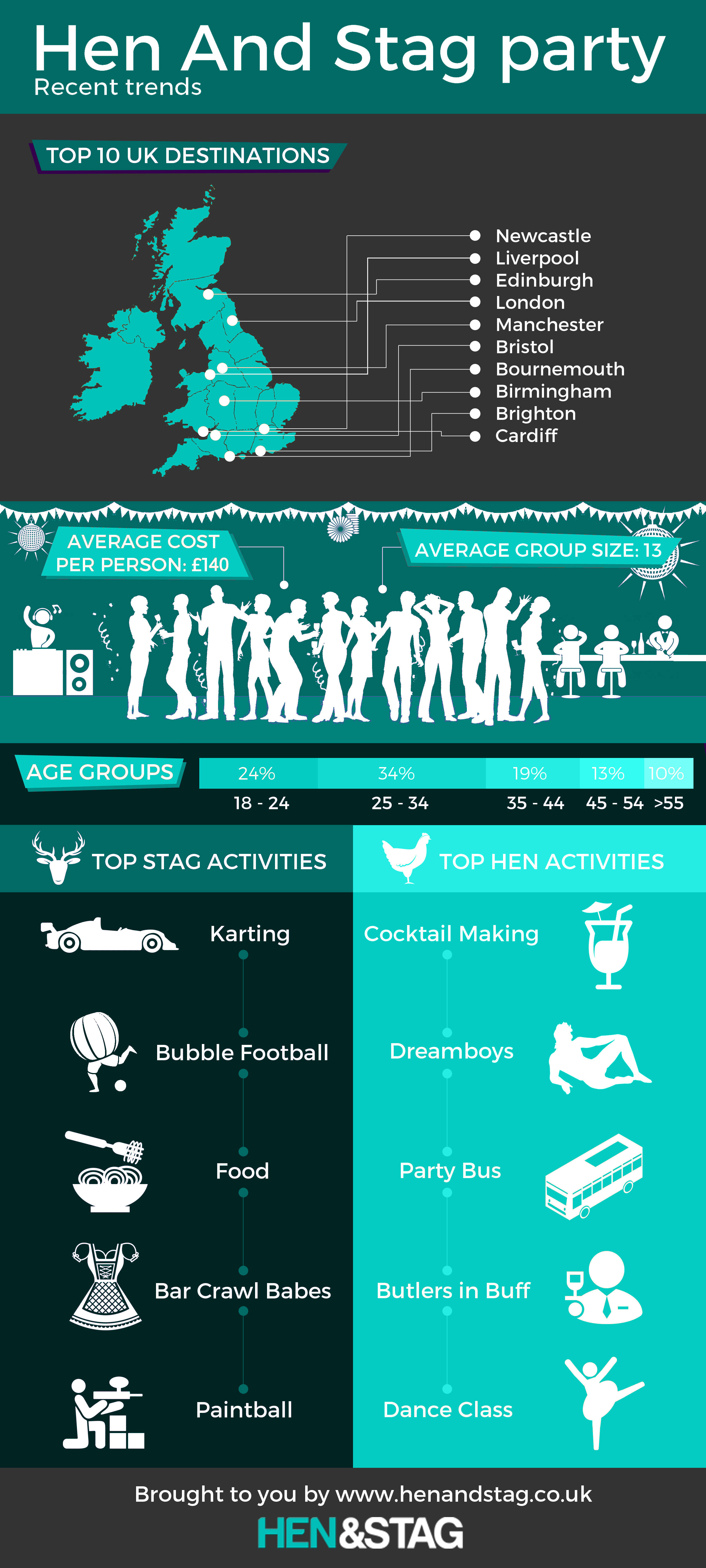 hen and stag party trend stats